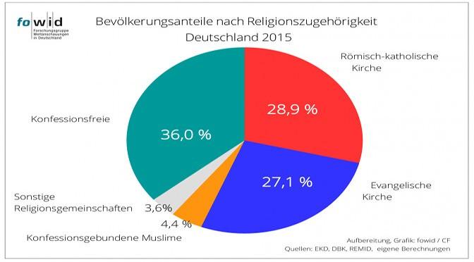 Religionszugehörigkeiten in Deutschland 2015 - fowid 2015