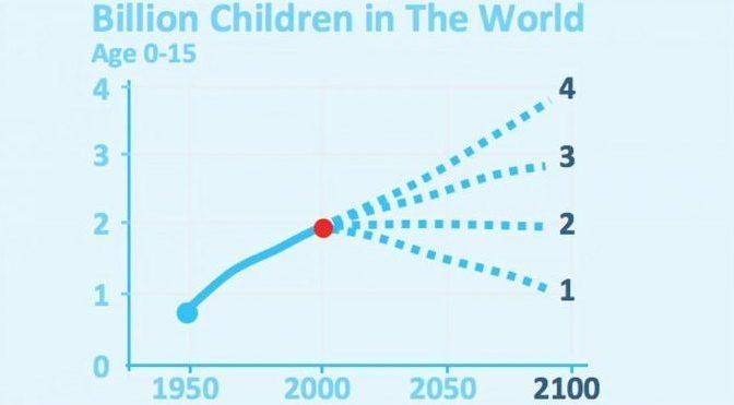 Hans Rosling: Religionen und Babies